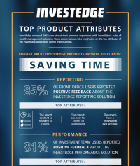 InvestEdge Product Survey Infographic